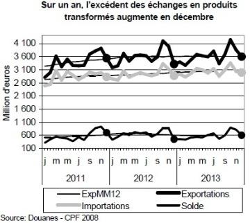 Les produits laitiers et carnés pèsent sur l'excédent agroalimentaire
