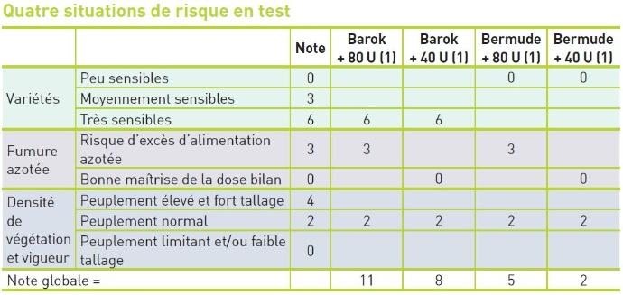 Tableau 1 : Risque de verse calculé pour chaque situation testée selon la grille.