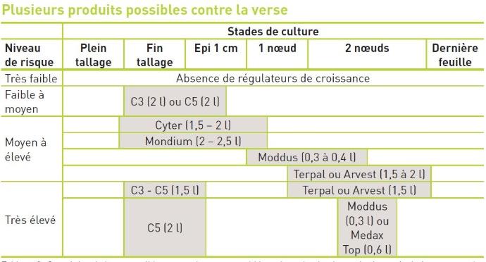 Tableau 2 : Stratégies de lutte possibles contre la verse, sur blé tendre selon le niveau de risque évalué au travers de la grille.