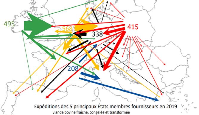 Exportations intra-européennes de viande bovine