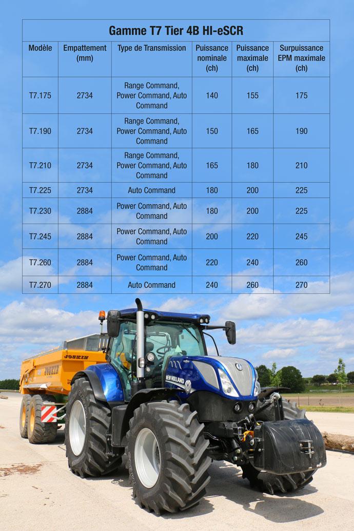 New Holland T7 Tier 4F - Des tracteurs qui montent en gamme